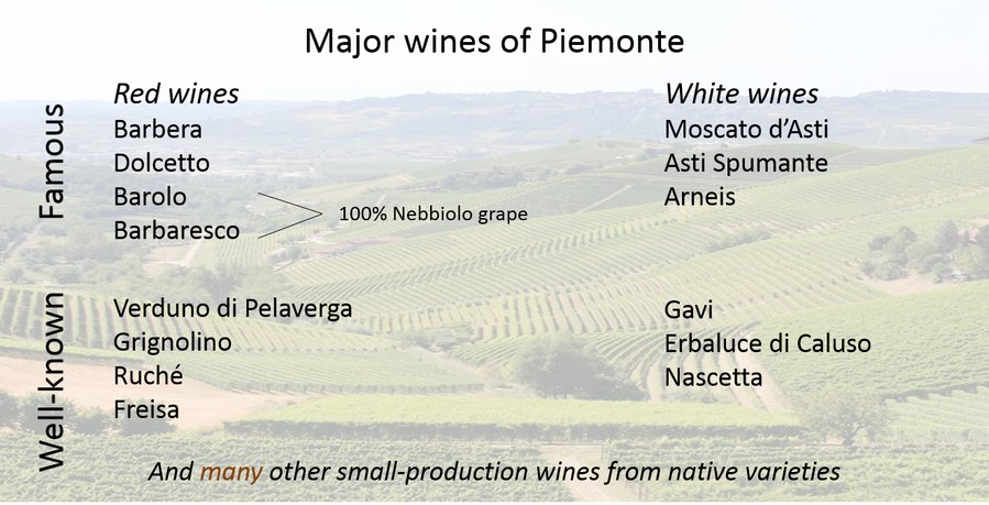 Major wines of Piemonte